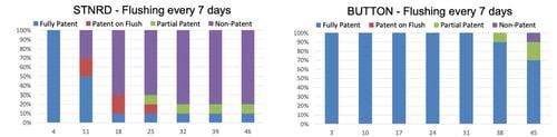 Patency Chart