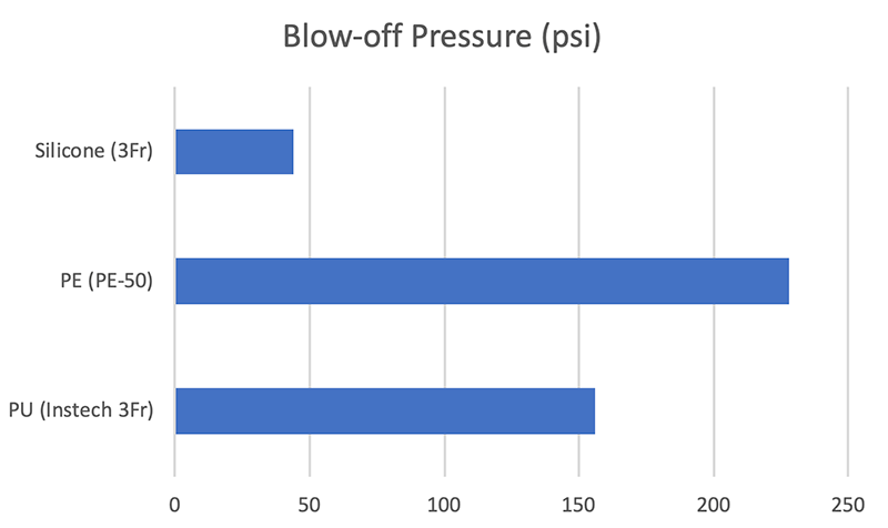 Blow-off Pressure