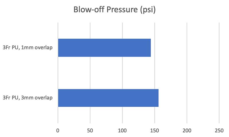 Blow-off Pressure 3Fr PU Tubing
