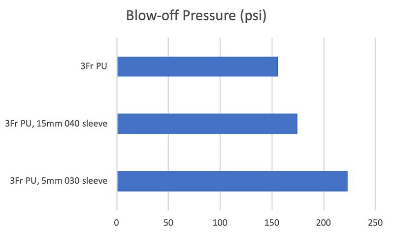 Blow-off Pressure Sleeves