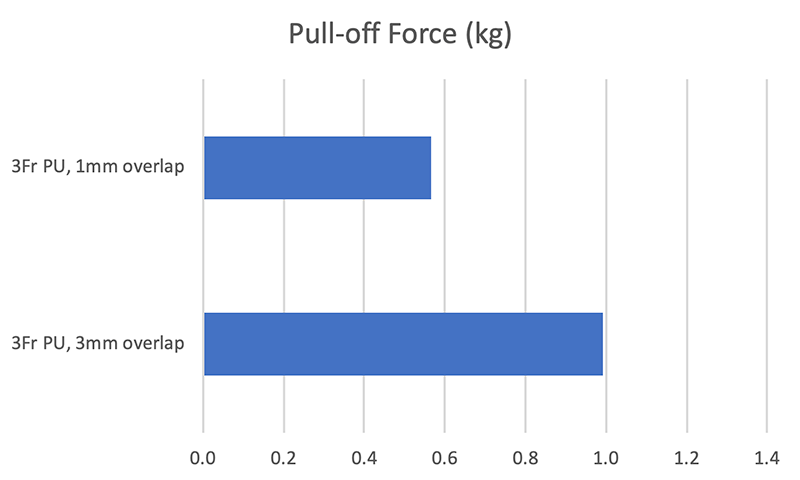 Pull-off Force for 3Fr PU tubing