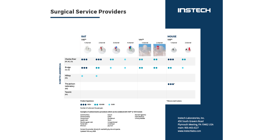Surgical Service Providers